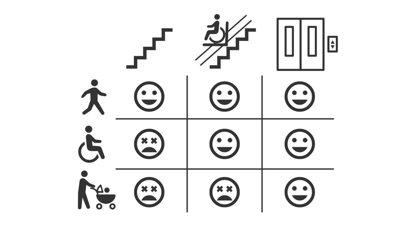 徒歩の人、車椅子の人、ベビーカーを押している人が、階段、車椅子昇降機、エレベーターを使えるかどうかを表したマトリックス図