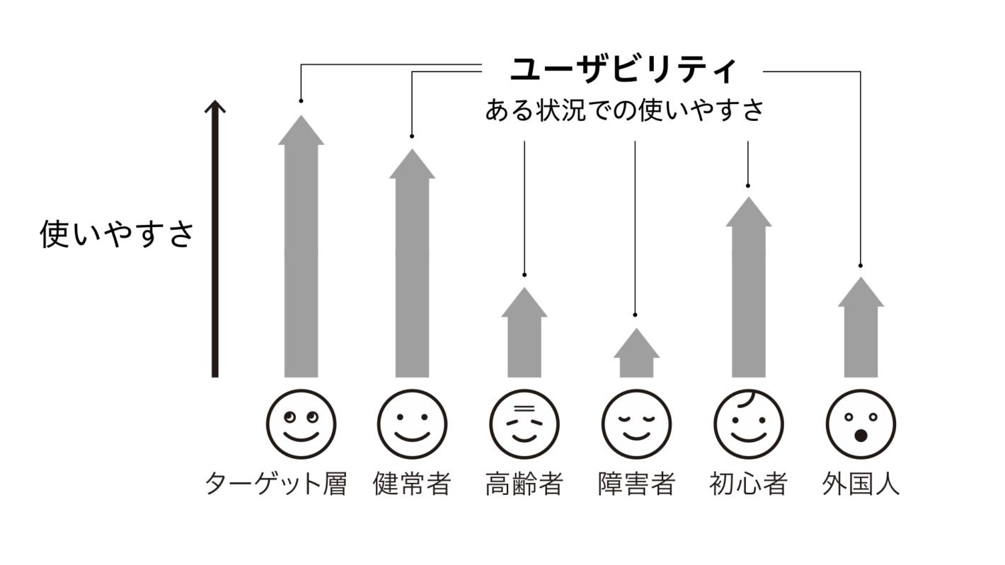 ターゲット層、健常者、高齢者、障害者、初心者、外国人、それぞれの人にとっての使いやすさを表した棒グラフ