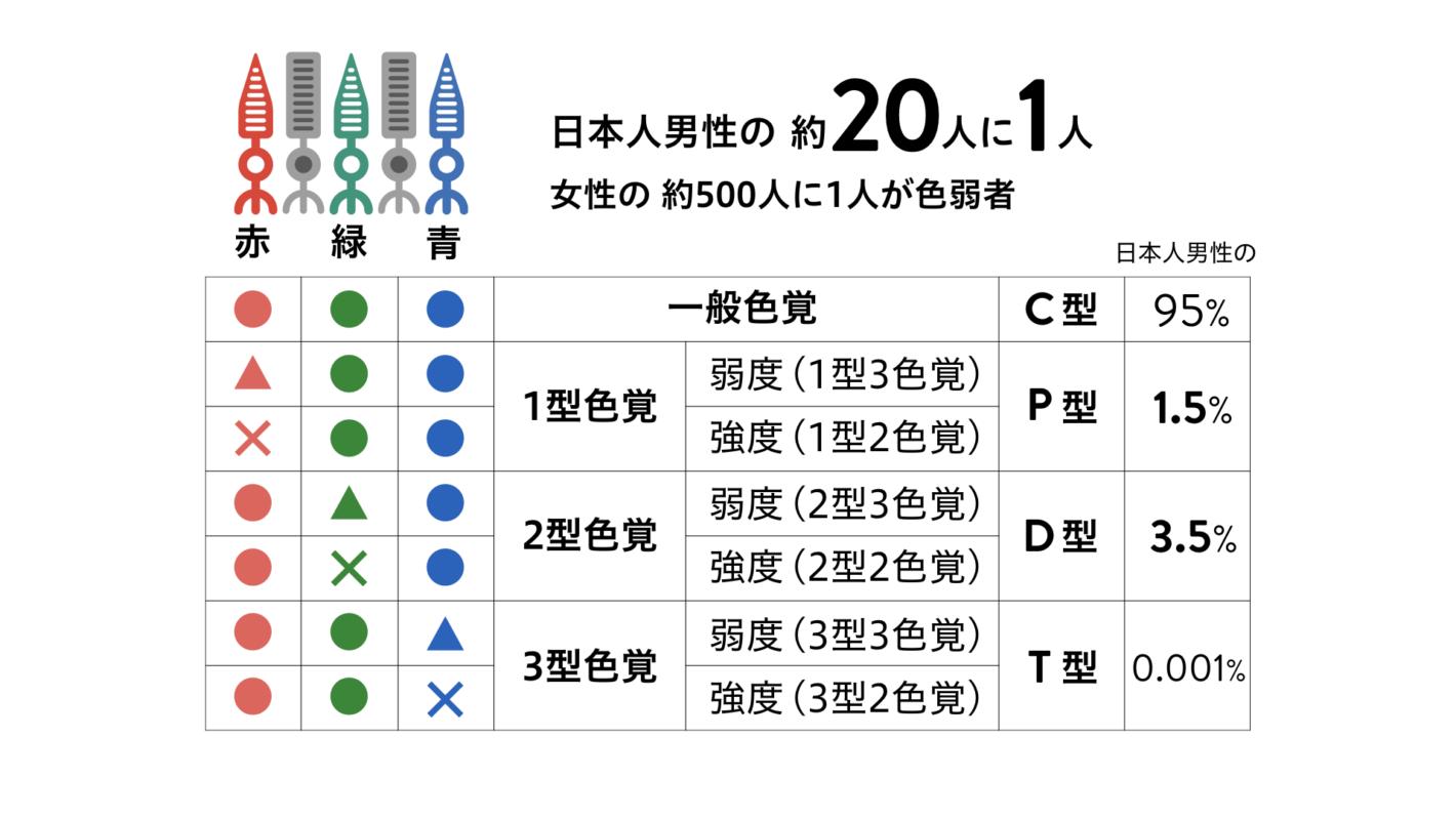 赤・緑・青の3種類の錐体細胞のはたらきと、色覚タイプの名称、日本人男性に占める割合を示した表