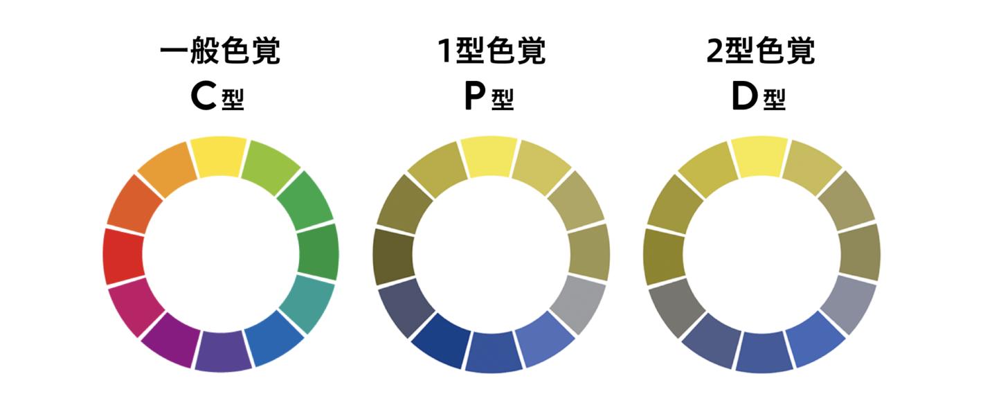 12色の色相環にP型、D型の色覚シミュレーションをかけた図