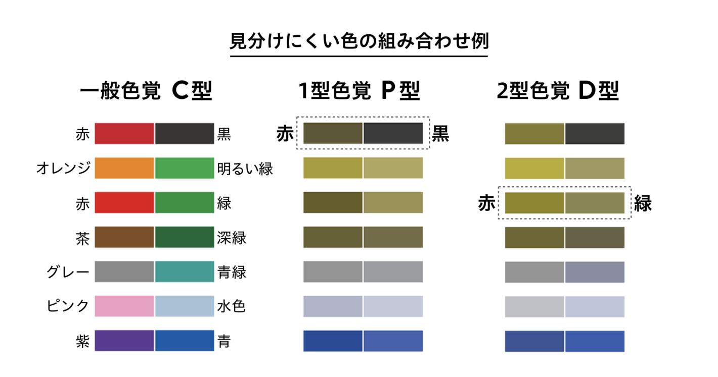 P型、D型色弱の人にとって見分けにくい色の組み合わせ例に色覚シミュレーションをかけた図。 赤と黒、オレンジと明るい緑、赤と緑、茶色と深緑、グレーと青緑、ピンクと水色、紫と青