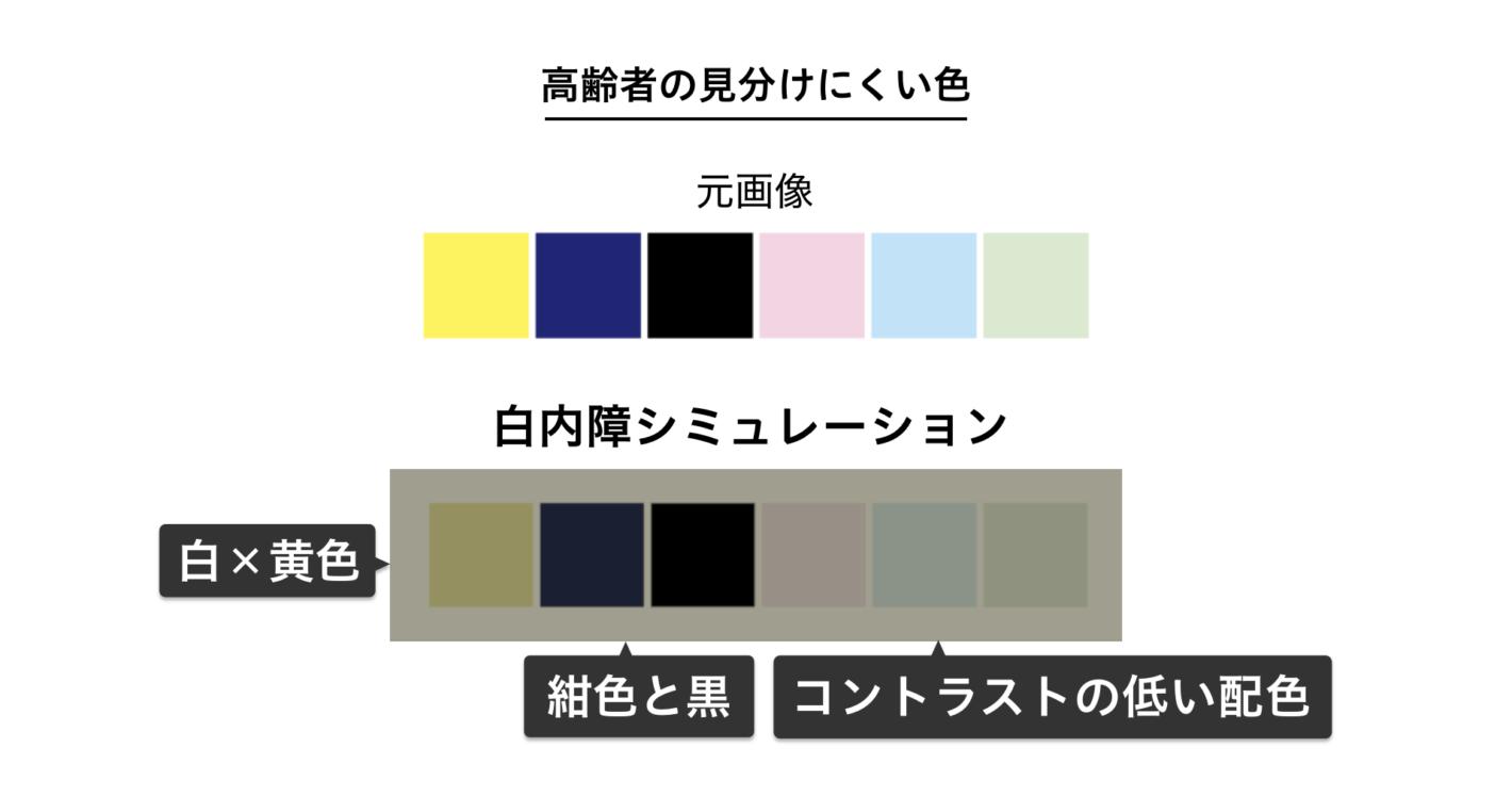 高齢者の見分けにくい色に白内障シミュレーションをかけた図
