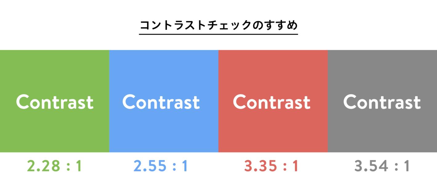 4つの背景色に白い文字、コントラスト比。 黄緑に白字=2.28:1 水色に白字=2.55:1 明るい赤に白字=3.35:1 グレイに白字=3.54:1