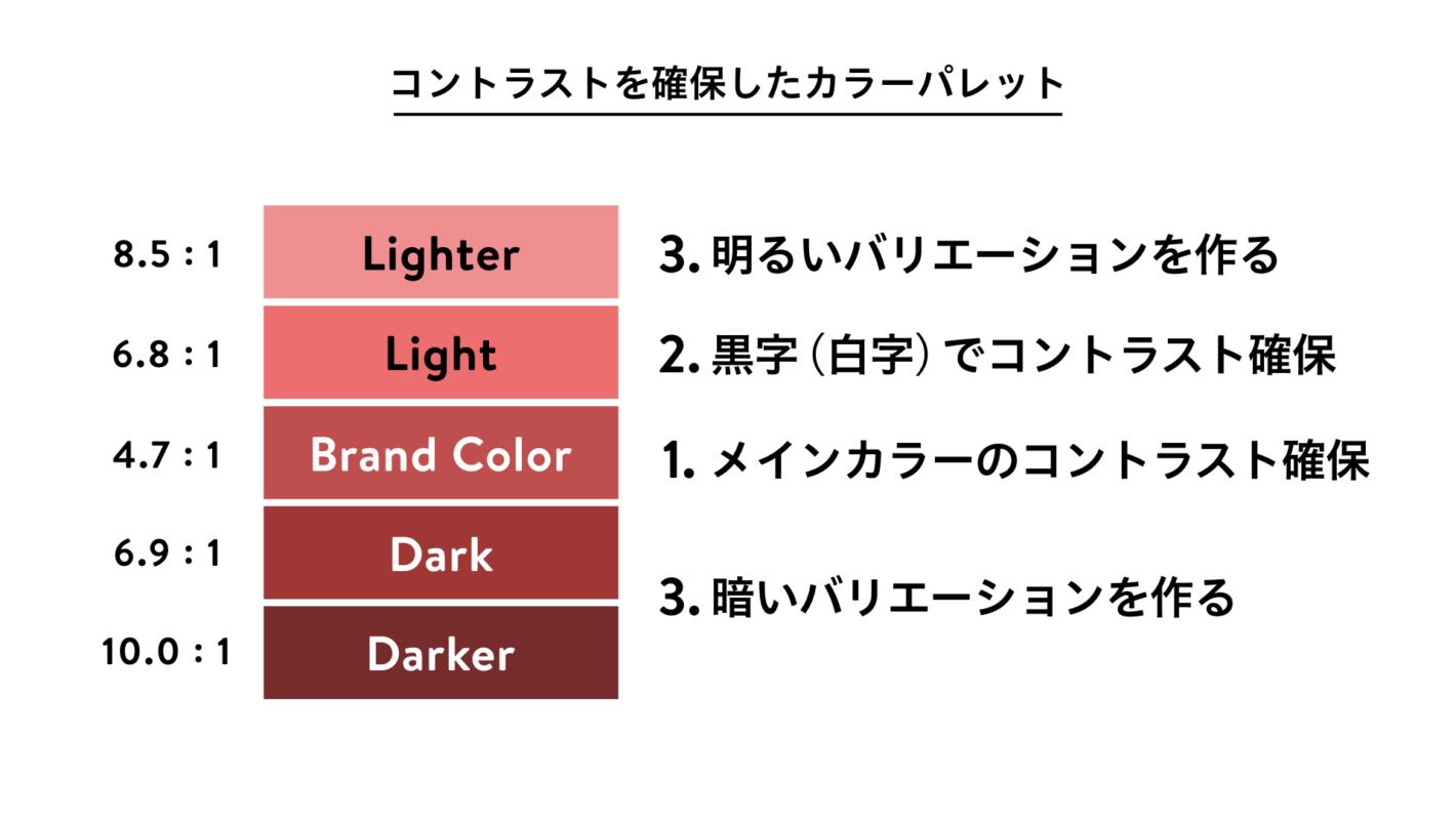 コントラストを確保したカラーパレット。赤のブランドカラーを Light, Lighter, Dark, Darker に展開した例。