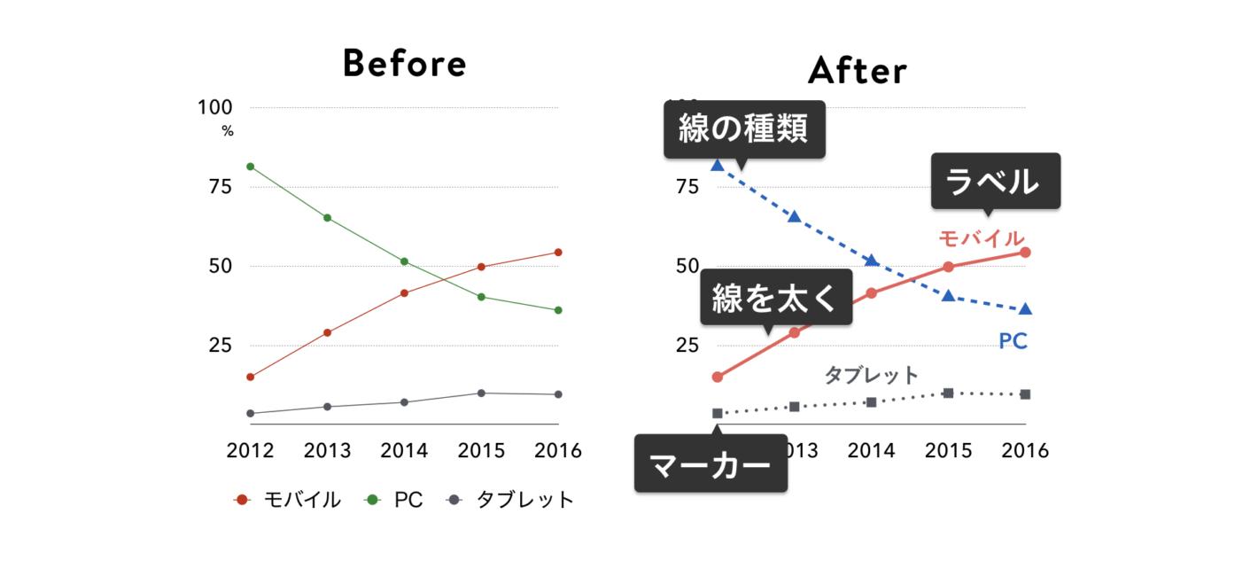 折れ線グラフの改善後