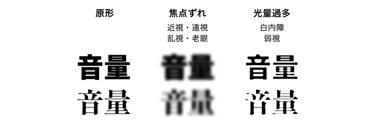 太いゴシック体と明朝体で書かれた「音量」という字の原型と、焦点が合わない場合、光量過多の場合のシミュレーションをした図