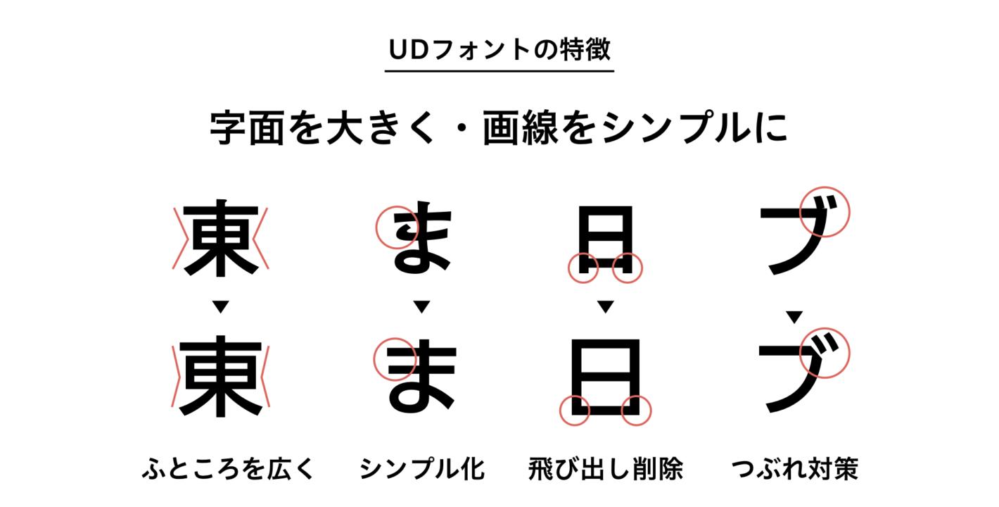 UDフォントの特徴を表したスライド。 なるべくふところを広くする、シンプル化する、漢字の下の飛び出した部分を削除する、濁点のつぶれ対策に切り込みを入れるなどの工夫がされている