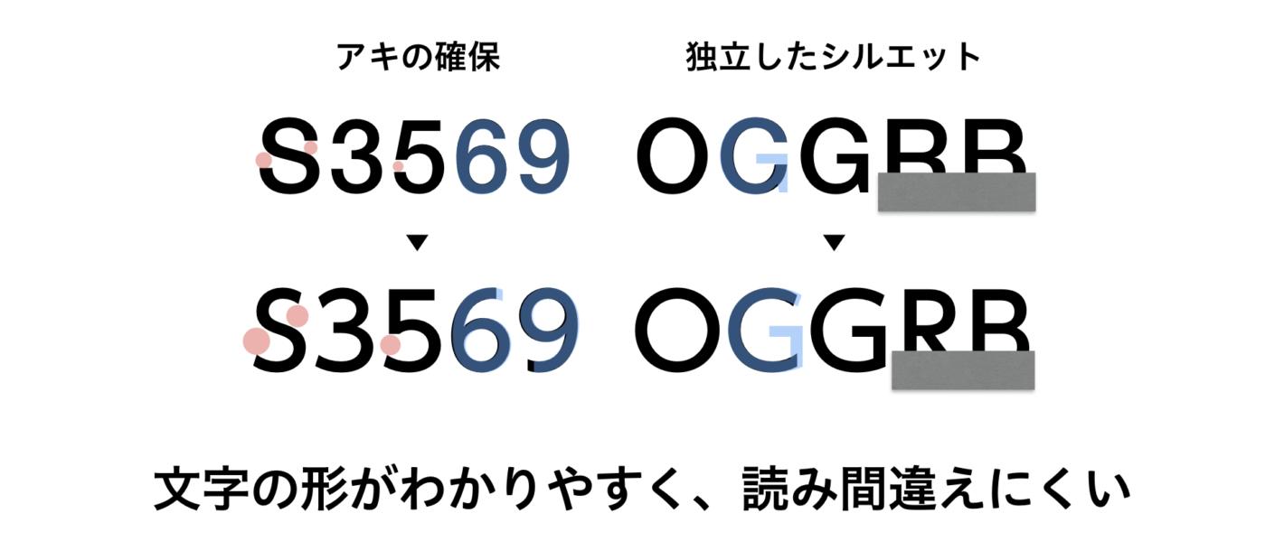 UDフォントの英数字の特徴を表したスライド。UDフォントでは、RとBの下部が隠れても見えている部分で判別できることがわかる。