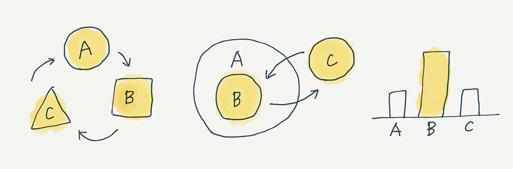 イラスト:A、B、Cの3つの関係を、矢印やベン図、グラフで表している