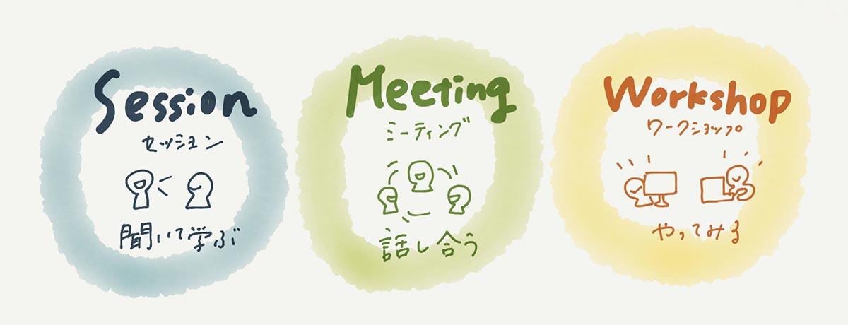 「Session:聞いて学ぶ」「Meeting:話しあう」「Workshop:やってみる」という3つの形のコンテンツをイラスト入りで表した図