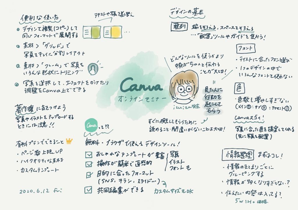 イラスト入りの手書きのメモ:Canva オンラインセミナーを受講して描いたもの。izuizu 先生の似顔絵の周りに Canva の便利な使い方やデザインの基本などが書いてある。