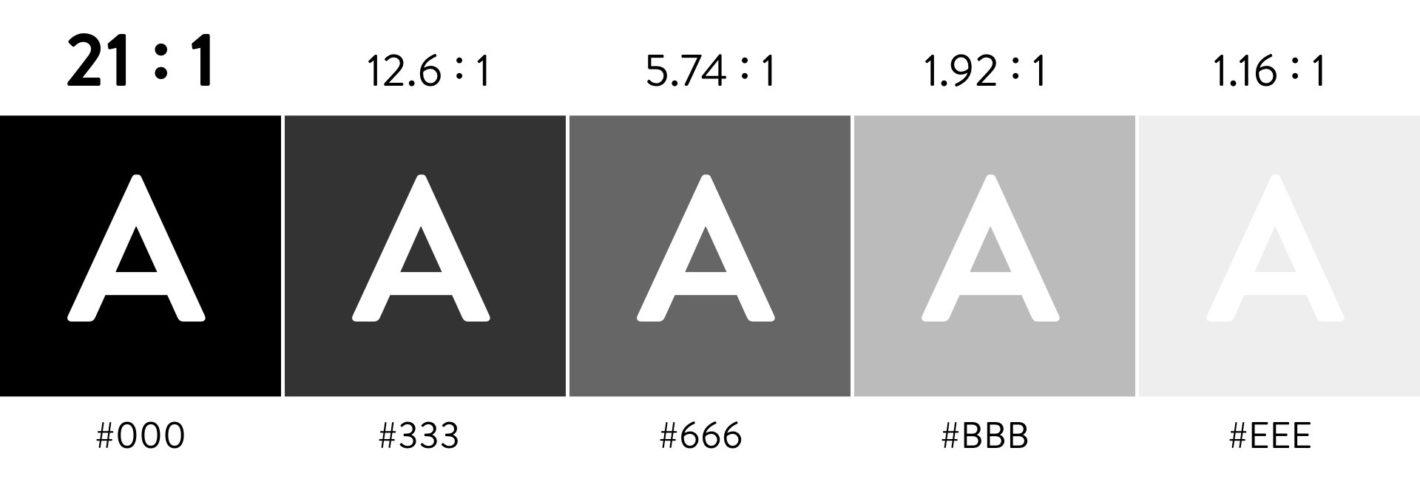 図:真っ黒から明るくなっていくグレーの背景の上に A の文字が並んでいる。それぞれのコントラスト比が書いてある。