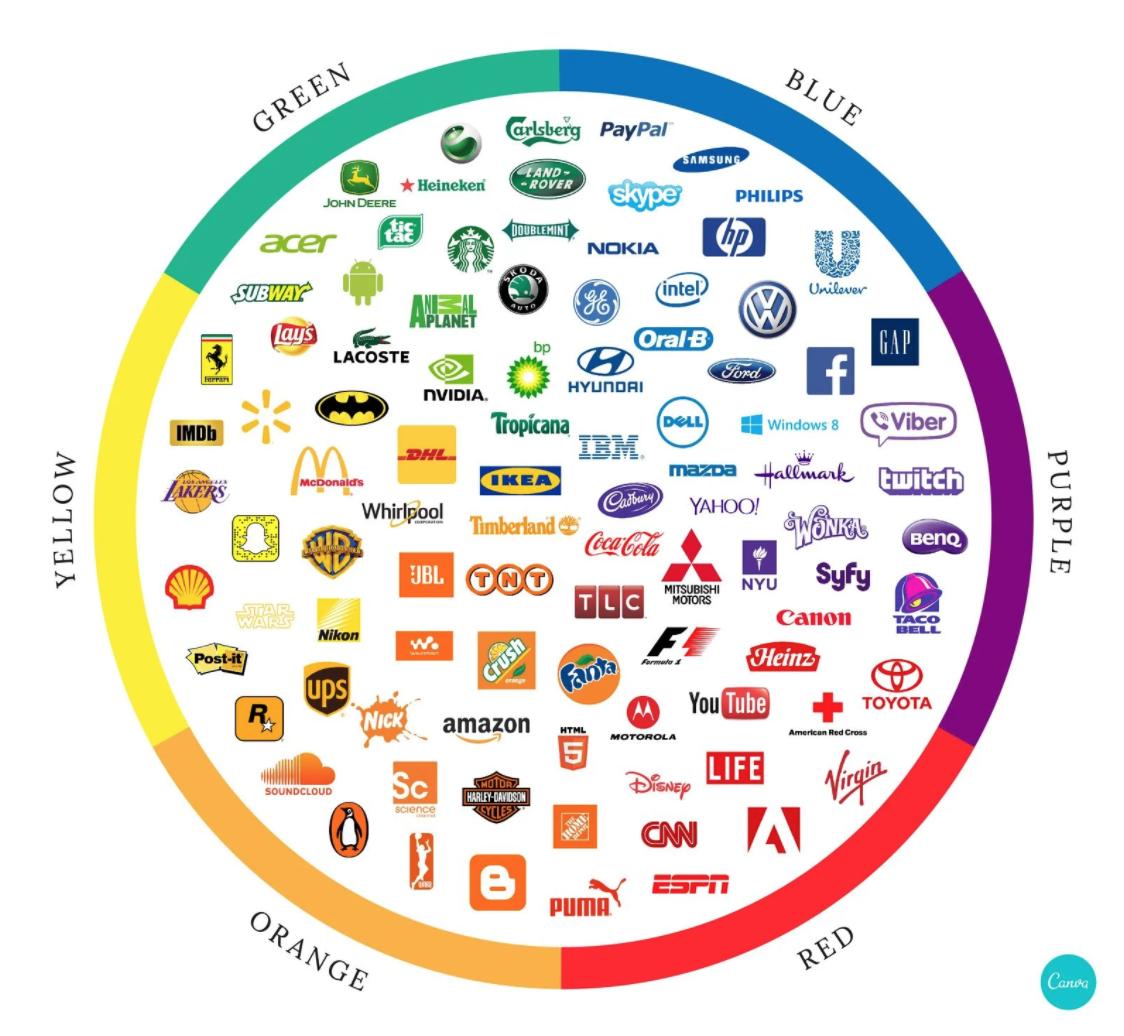 様々なロゴマークが色相環の中に並んでいる図