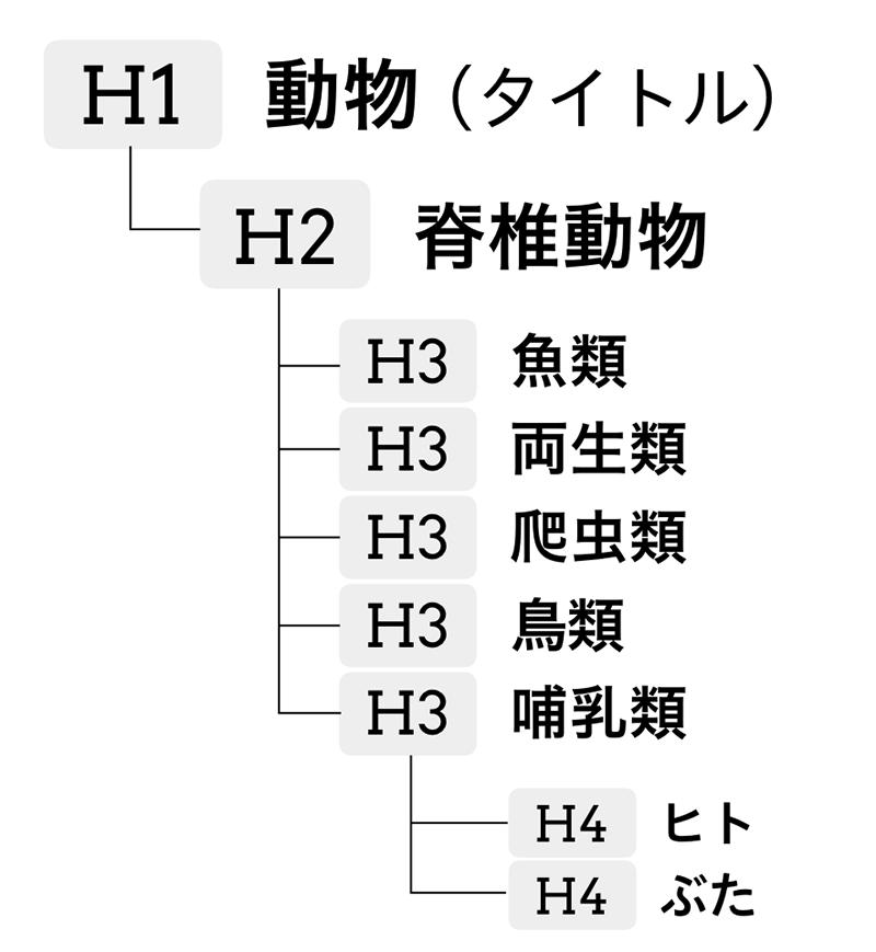動物の分類に見出しレベルをつけてツリー状にした図。H1 動物(タイトル)、H2 脊椎動物、H3 魚類、H3 両生類、H3 爬虫類、H3 鳥類、H3 哺乳類、H4 ヒト、H4 ブタ